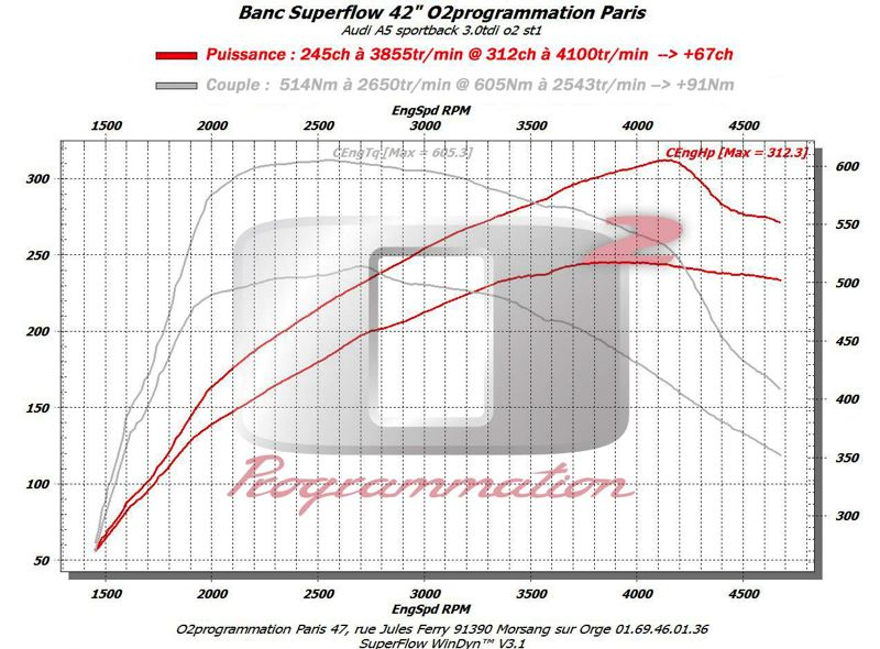 o2programmation reprogrammation moteur audi a5 3 0l tdi 240 312ch boitier additionnel moteur. Black Bedroom Furniture Sets. Home Design Ideas