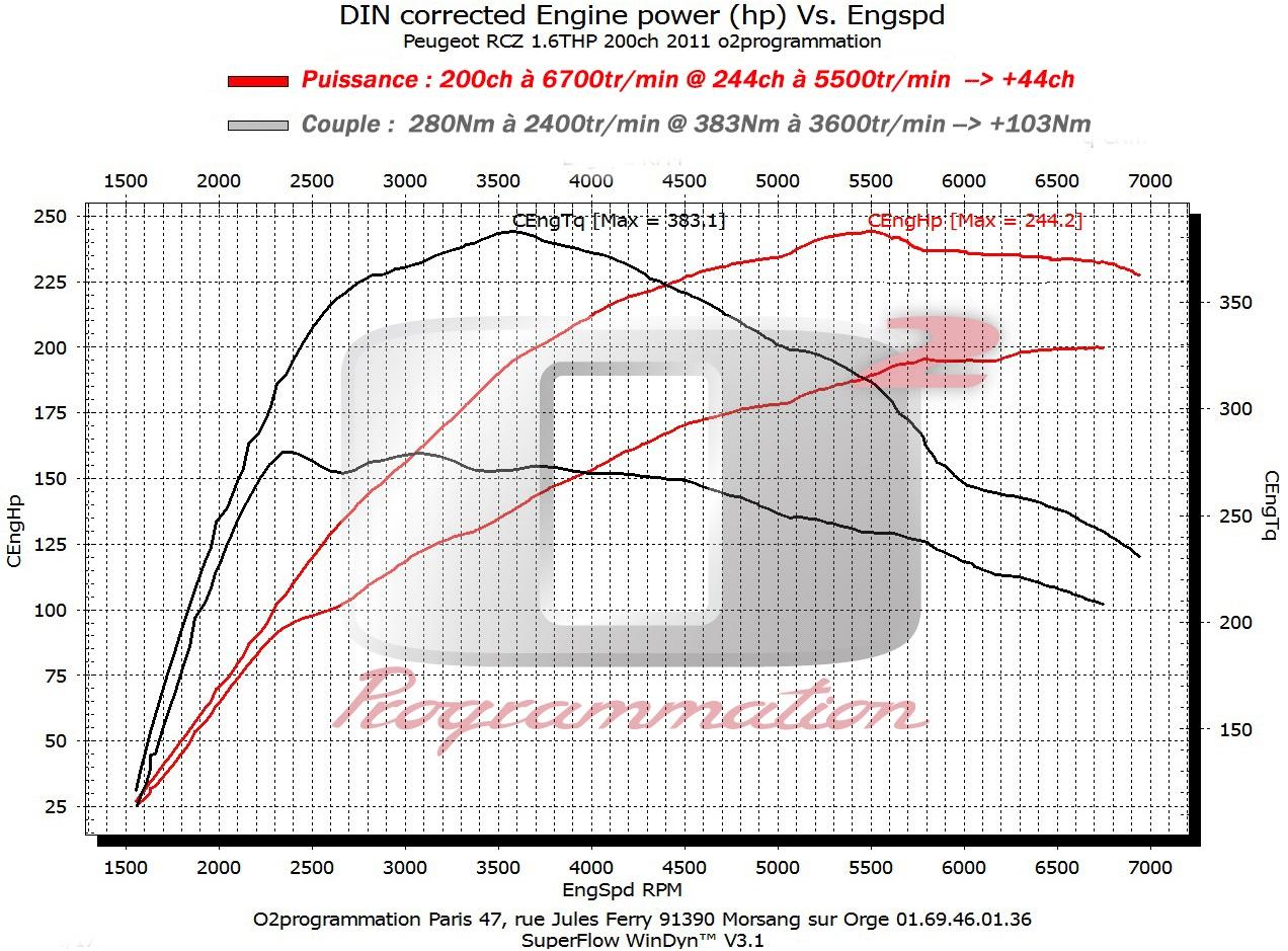 rm performance reprogrammation moteur auto peugeot rcz 2009 et 1 6 thp 200ch. Black Bedroom Furniture Sets. Home Design Ideas