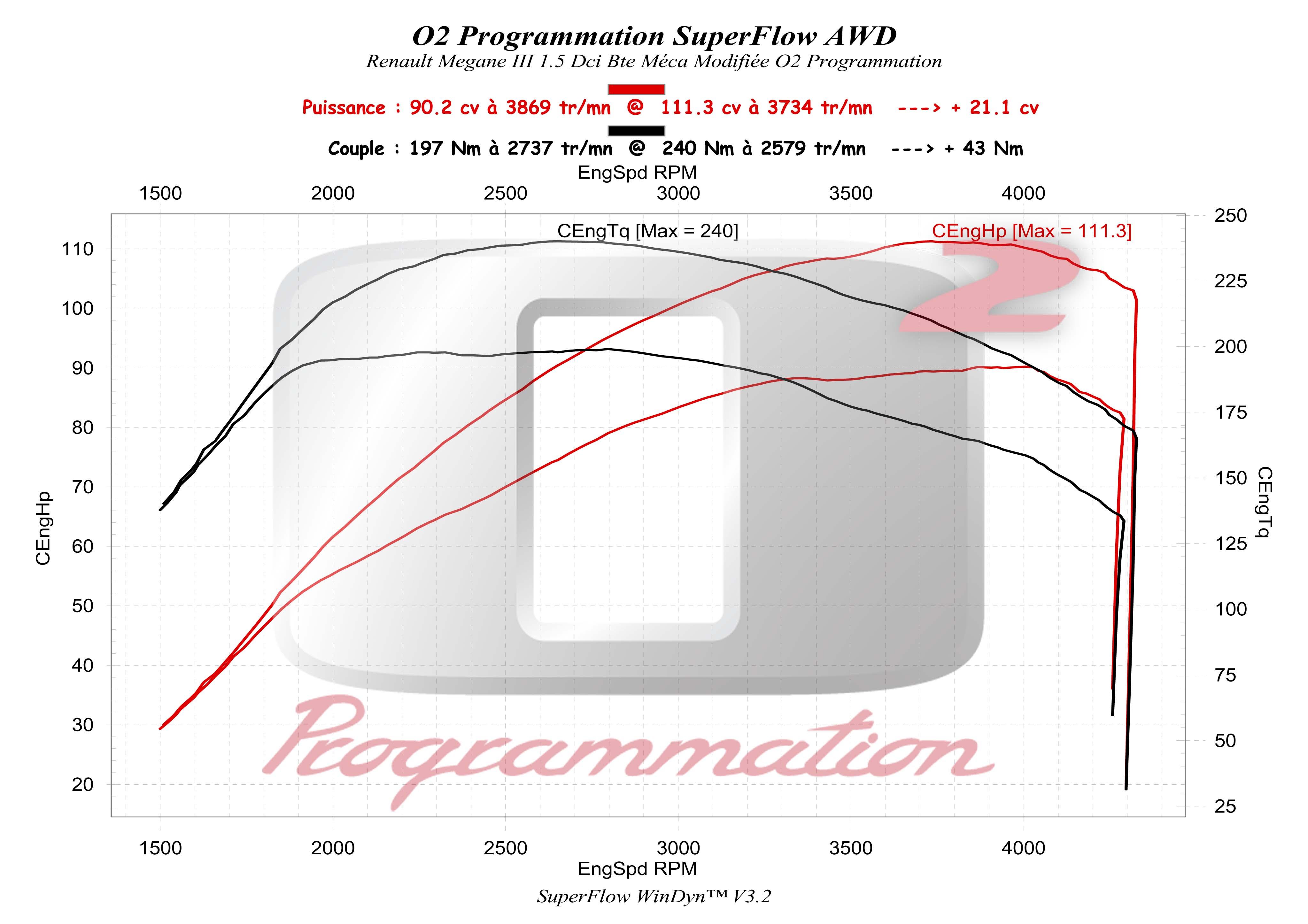 o2programmation renault megane megane 3 ph1 2008 2012 1 5 dci 90ch. Black Bedroom Furniture Sets. Home Design Ideas
