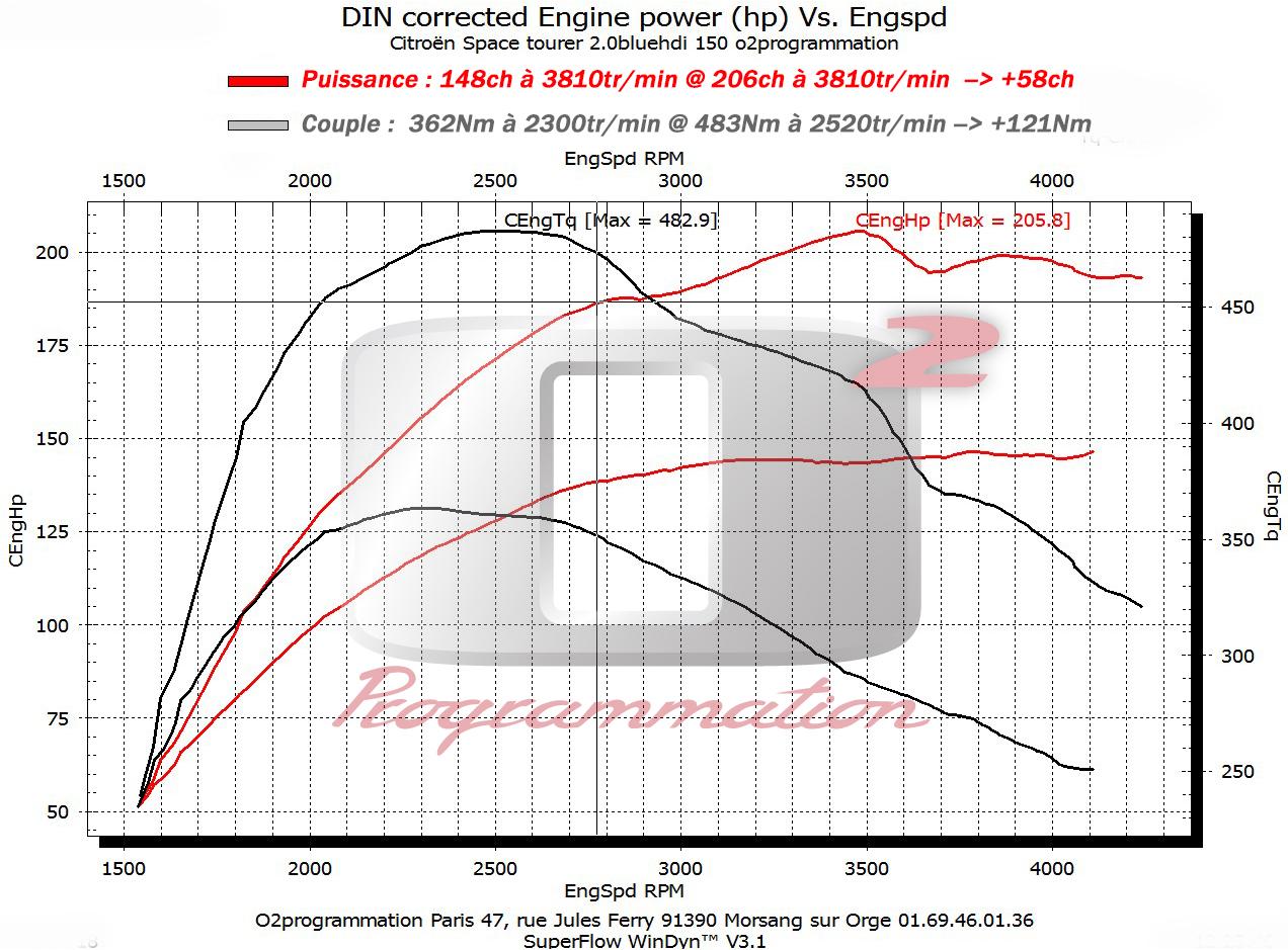 rm performance reprogrammation moteur auto citro n c4 2015 et 2 0 bluehdi 150ch. Black Bedroom Furniture Sets. Home Design Ideas