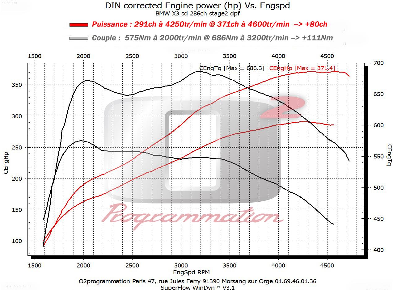 rm performance reprogrammation moteur auto bmw x3 e83 2002 2010 286ch. Black Bedroom Furniture Sets. Home Design Ideas