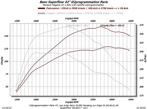 rm performance reprogrammation moteur auto renault megane 2002 2008 1 9 dci 130ch. Black Bedroom Furniture Sets. Home Design Ideas