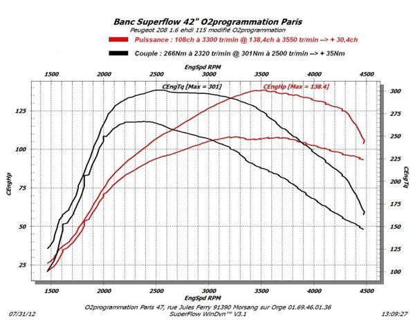 rm performance reprogrammation moteur auto peugeot 208 2012 2015 1 6 e hdi 115ch. Black Bedroom Furniture Sets. Home Design Ideas