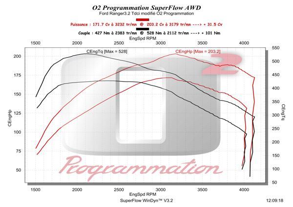 o2programmation ford ranger 2011 2016 3 2 tdci 200ch. Black Bedroom Furniture Sets. Home Design Ideas