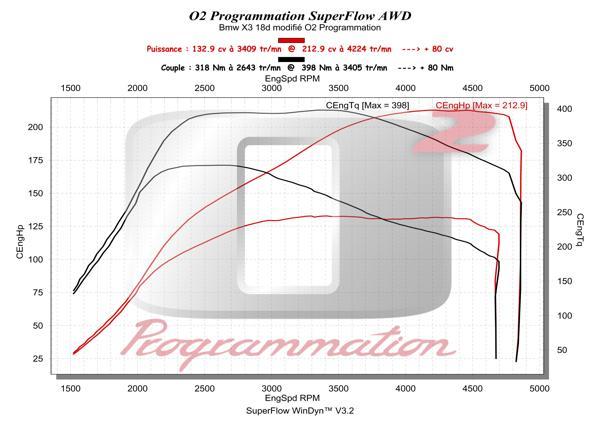 o2programmation bmw x3 f25 2011 et 18d 136 143 150ch. Black Bedroom Furniture Sets. Home Design Ideas