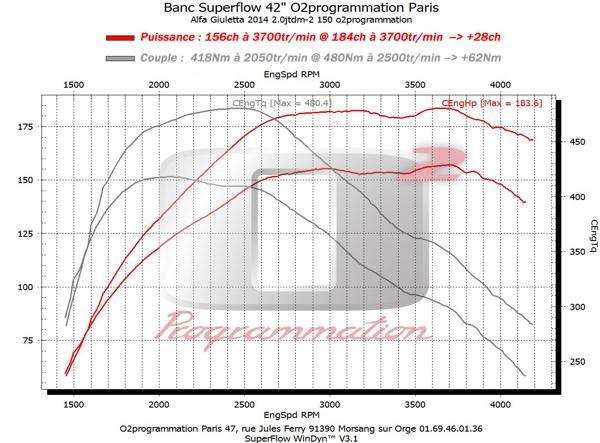 o2programmation alfa romeo giulietta 2010 2016 2 0 jtdm 150ch. Black Bedroom Furniture Sets. Home Design Ideas