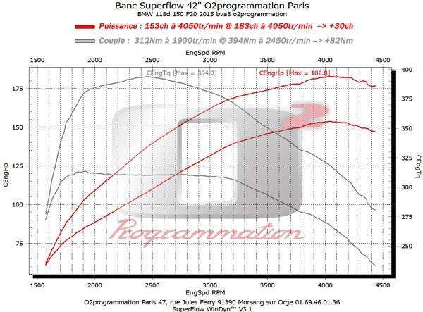 rm performance reprogrammation moteur auto bmw s rie 1 f20 lci 2015 et 118d 150ch. Black Bedroom Furniture Sets. Home Design Ideas