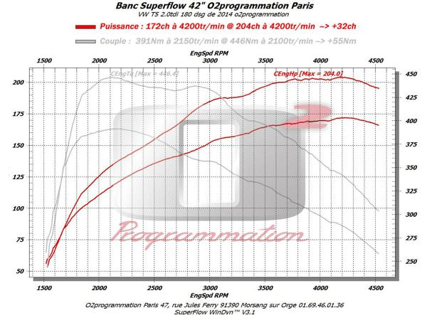 rm performance reprogrammation moteur auto volkswagen transporter multivan t5 2009 2015 2. Black Bedroom Furniture Sets. Home Design Ideas