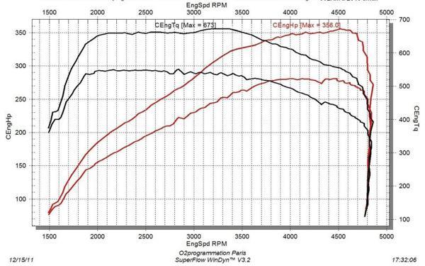 rm performance reprogrammation moteur auto bmw s rie 5 gt e60 2003 2009 535d 286ch. Black Bedroom Furniture Sets. Home Design Ideas