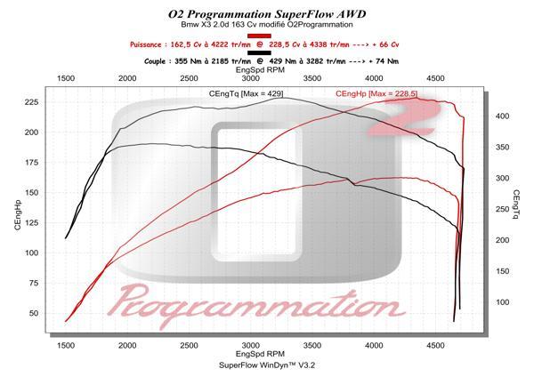 o2programmation bmw x3 f25 2011 et 20d 163ch. Black Bedroom Furniture Sets. Home Design Ideas