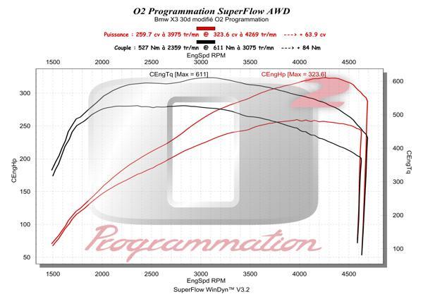 o2programmation bmw x3 f25 2011 et 30d 258ch. Black Bedroom Furniture Sets. Home Design Ideas